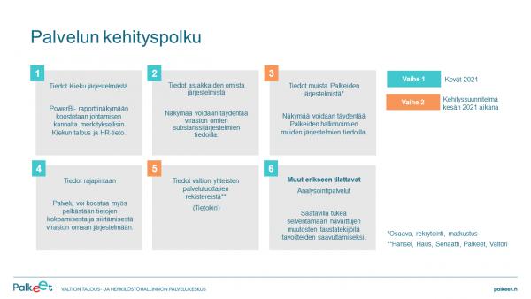 Palvelun kehityspolun vaiheet 1 ja 2 on kuvattu tekstissä.