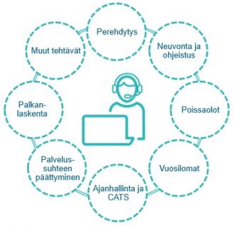 Palkansaajan neuvontapalvelun osa-alueita ovat perehdytys, neuvonta ja ohjeistus, poissaolot, vuosilomat, ajanhallinta ja CATS, palvelussuhteen päättyminen, palkanlaskenta ja muut tehtävät.